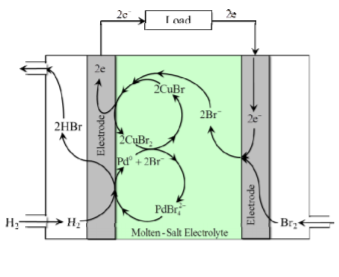 diagram of fuel cell
