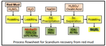 Process flowsheet for Scandium recovery from red mud