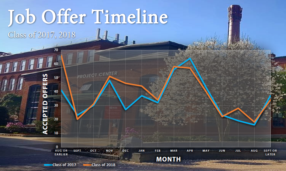 Timeline showing the peak times of offers being extended to WPI students during 2017 and 2018
