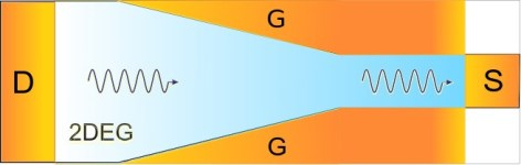 The split-gate geometry for a tapered waveguide