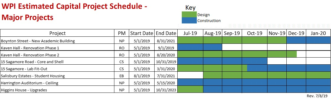 Major Project Schedule