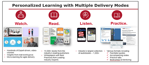 Personalized Learning with Multiple Delivery Modes