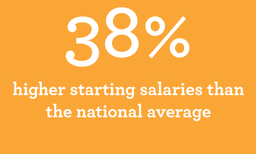 38 higher than average starting salary