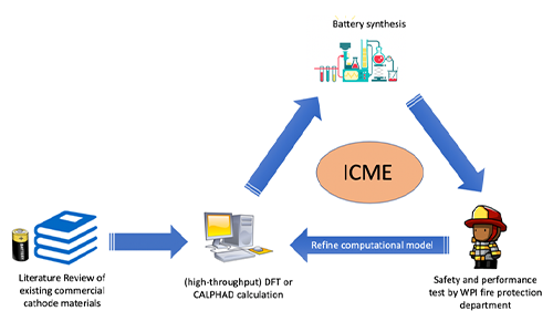 ICME approach to design Novel safe Lithium electrode alt