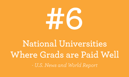 WPI has been ranked the #6 National Universities where Grads are paid well, per the US News and World Report