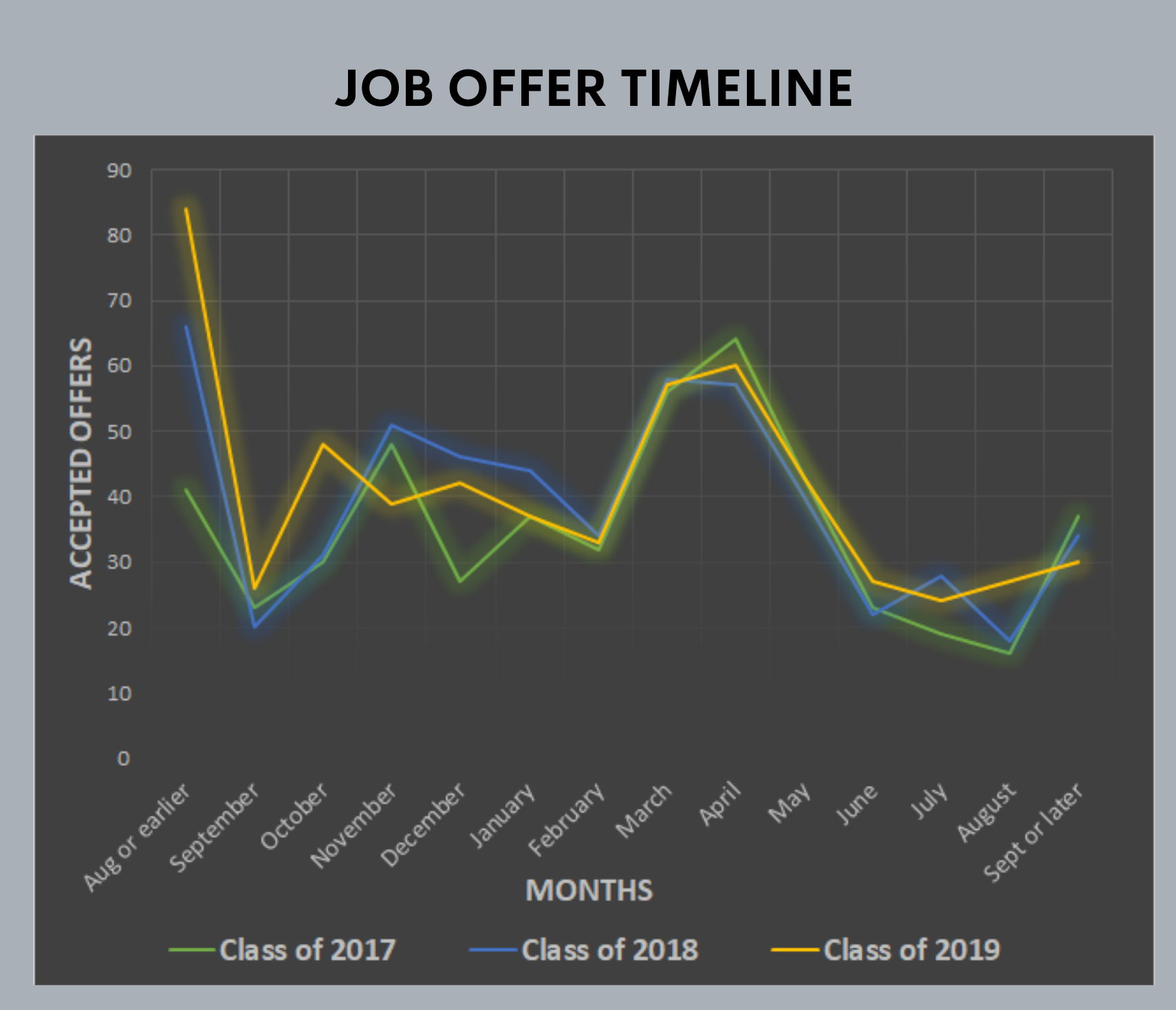 A graph showing the various job offer timelines in 2017, 2018, and 2019