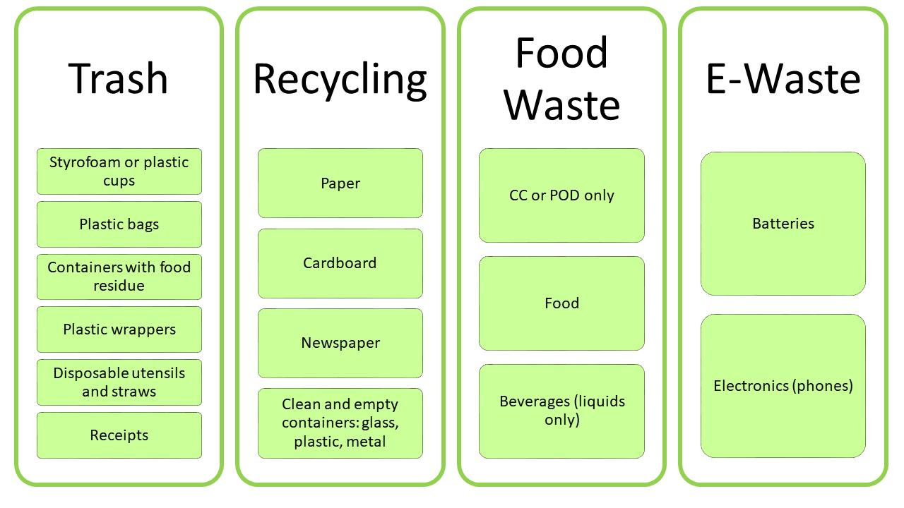 waste graph