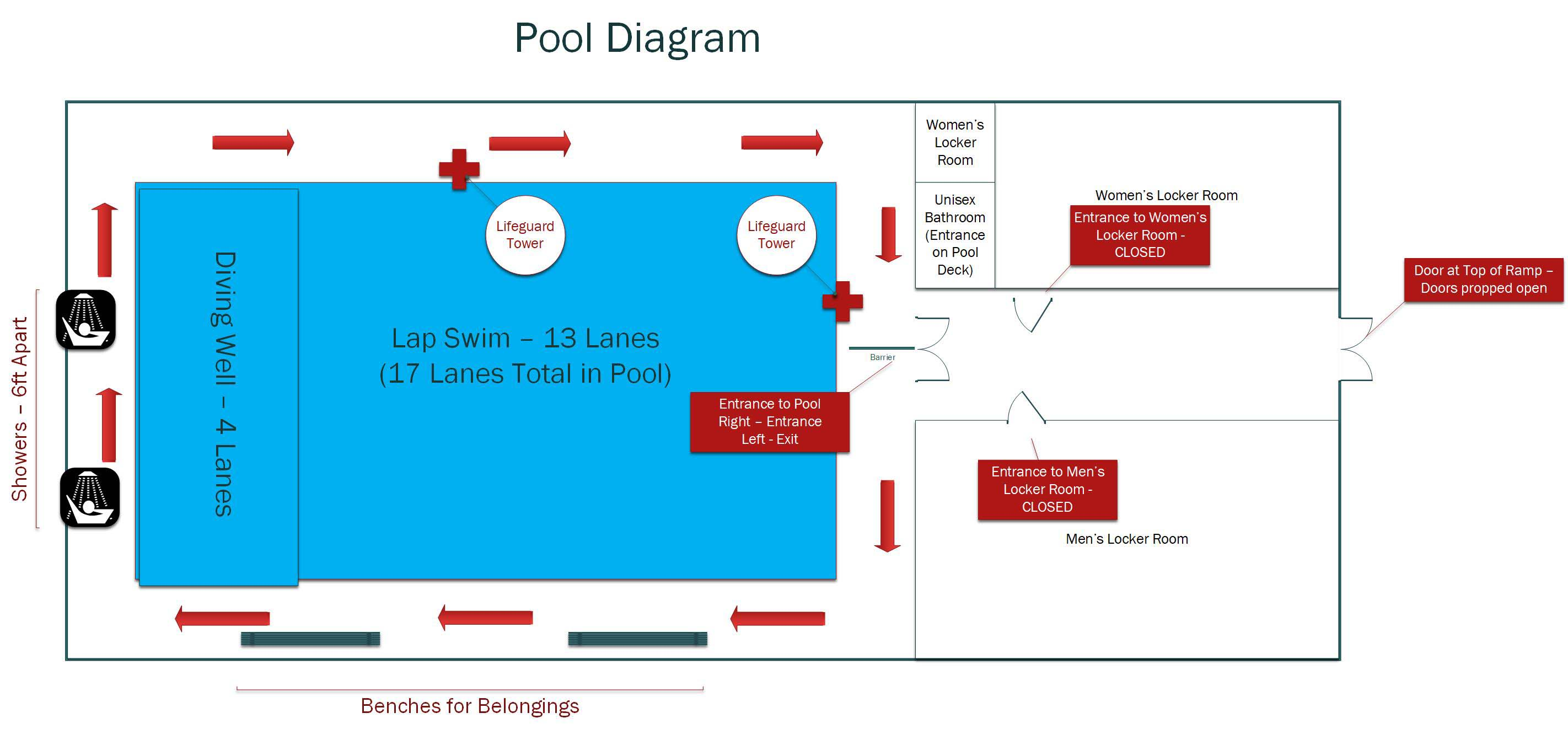 A diagram of the pool in the Sports & Recreation Center.