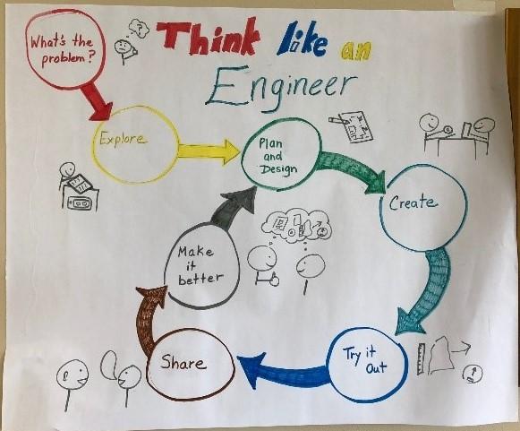 Engineering Design Process, STEM