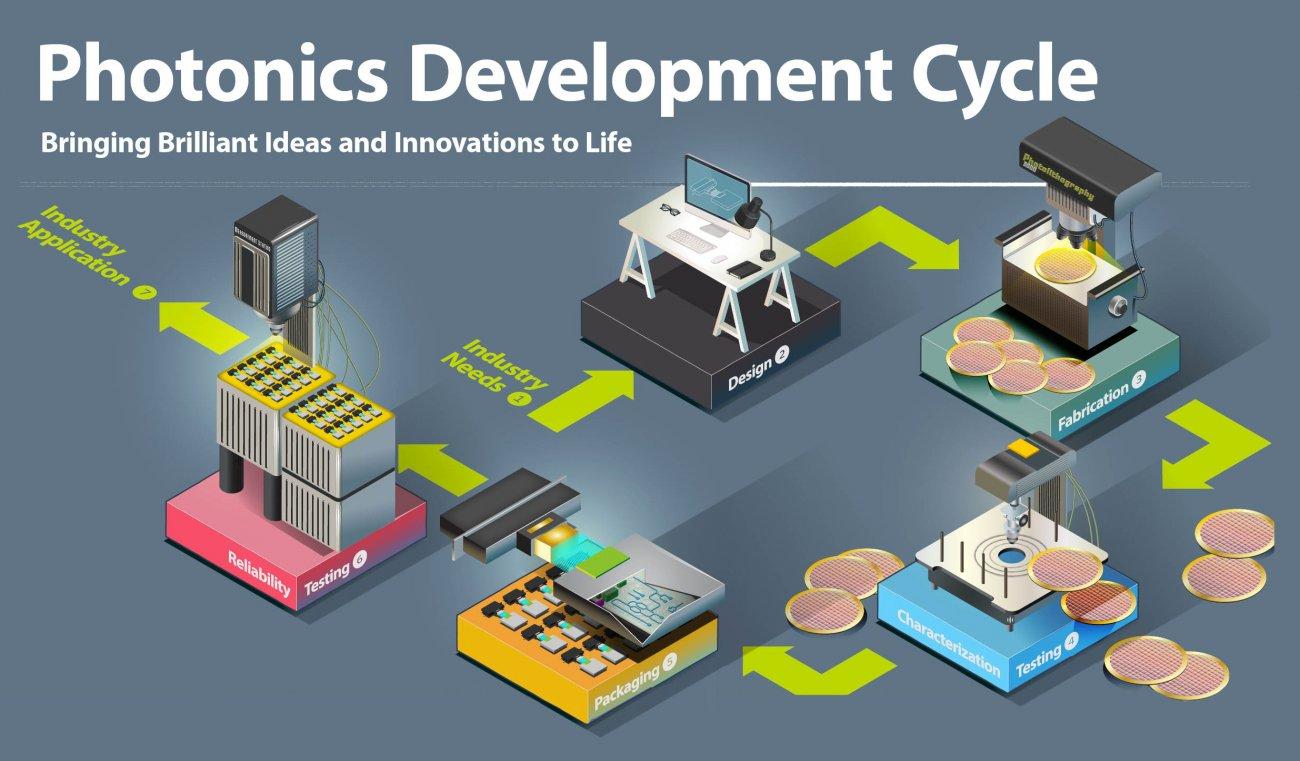 Photonics Development Cycle