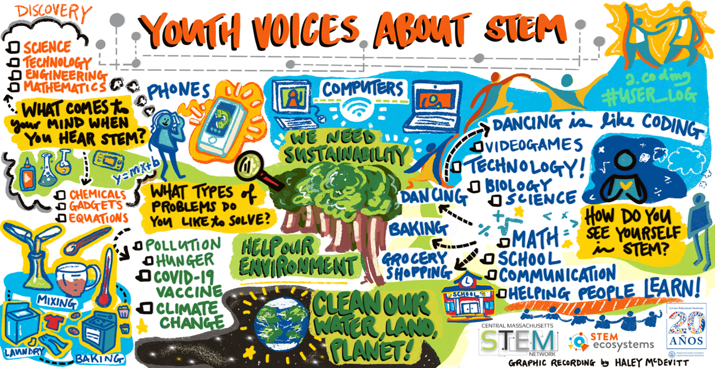 Youth Voices about STEM