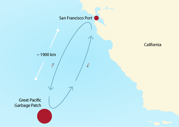 A route on the West Coast where ships collect marine plastics.  alt