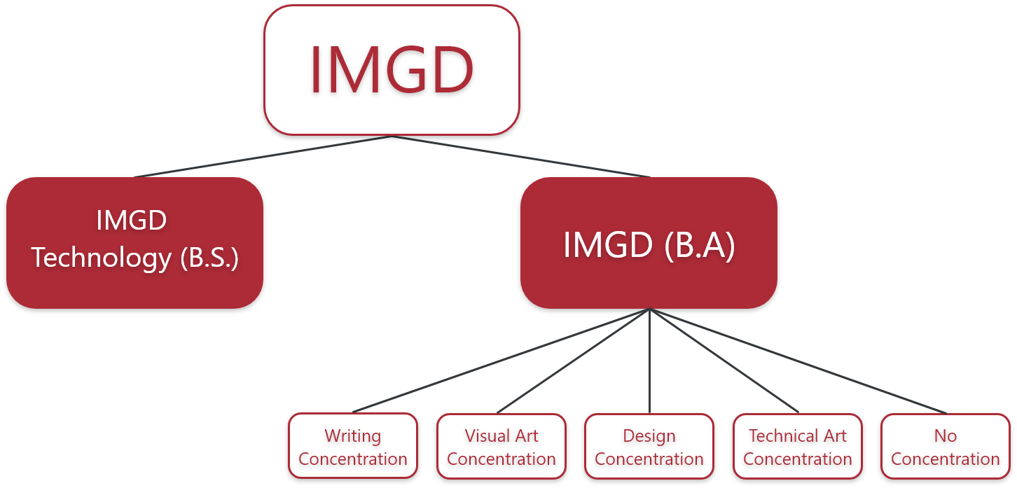 Chart showing the degree breakdown for IMGD