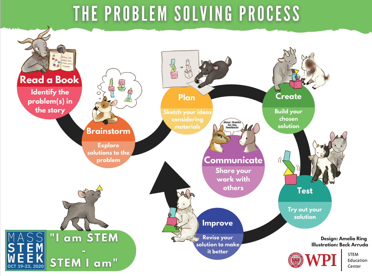 Engineering Design Process, Elementary STEM