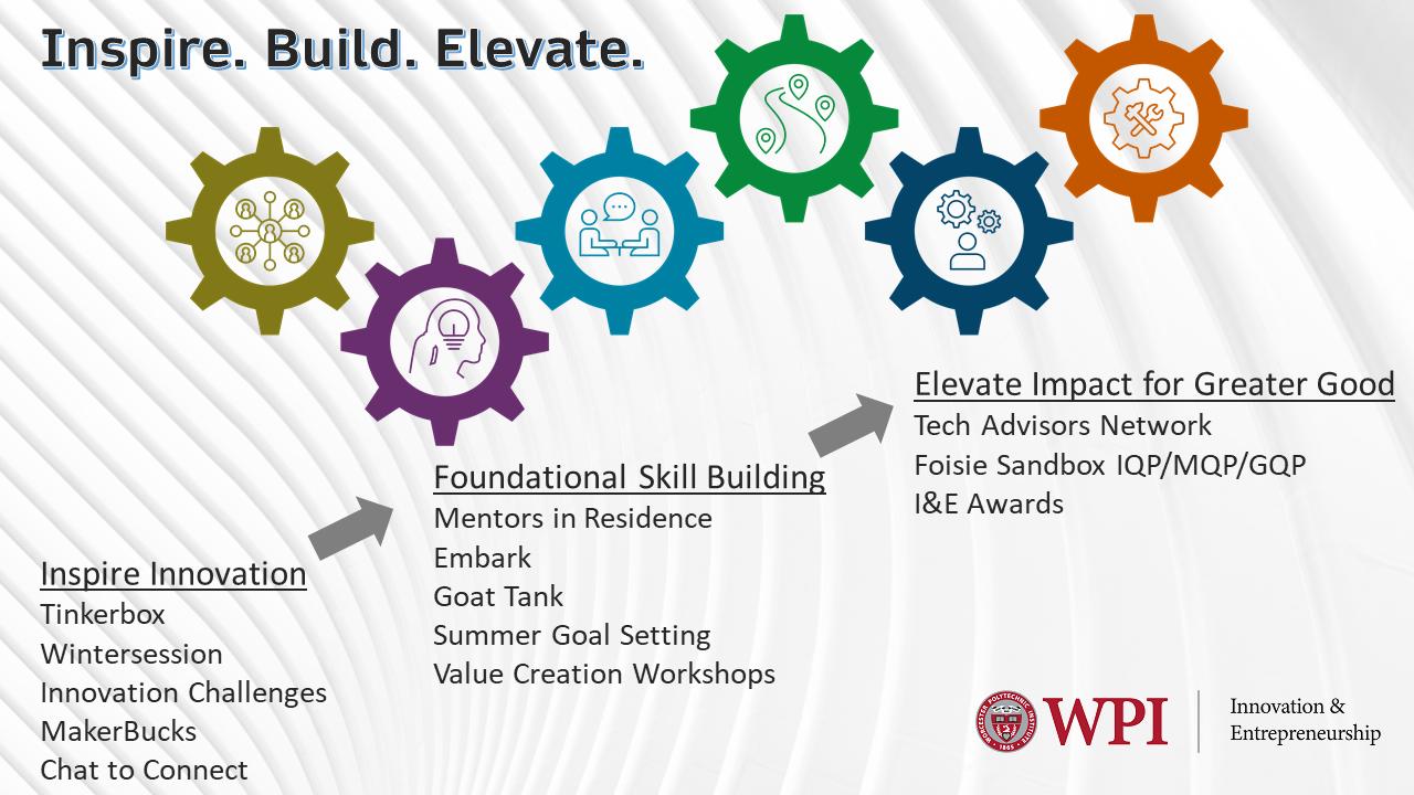 I&E programs overview