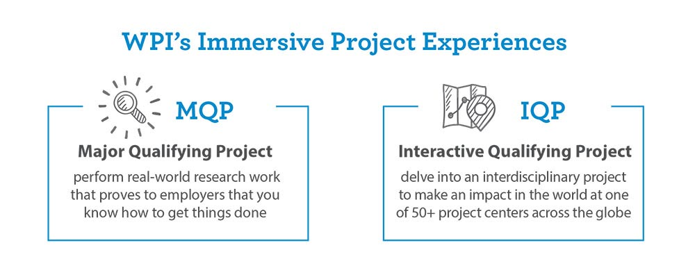 WPI Project based learning graphic