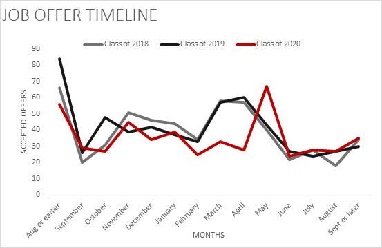 Job Offer Timeline 2018-2020