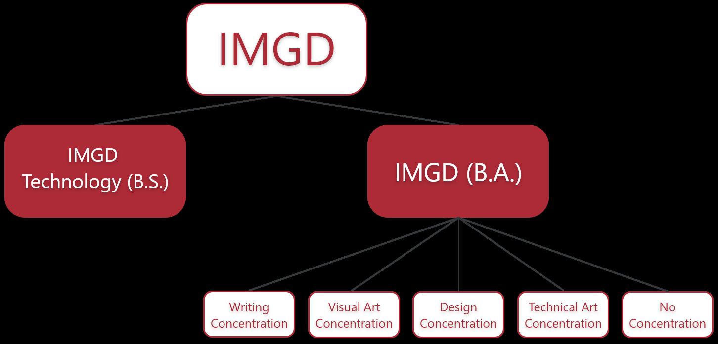 IMGD degree breakdown chart