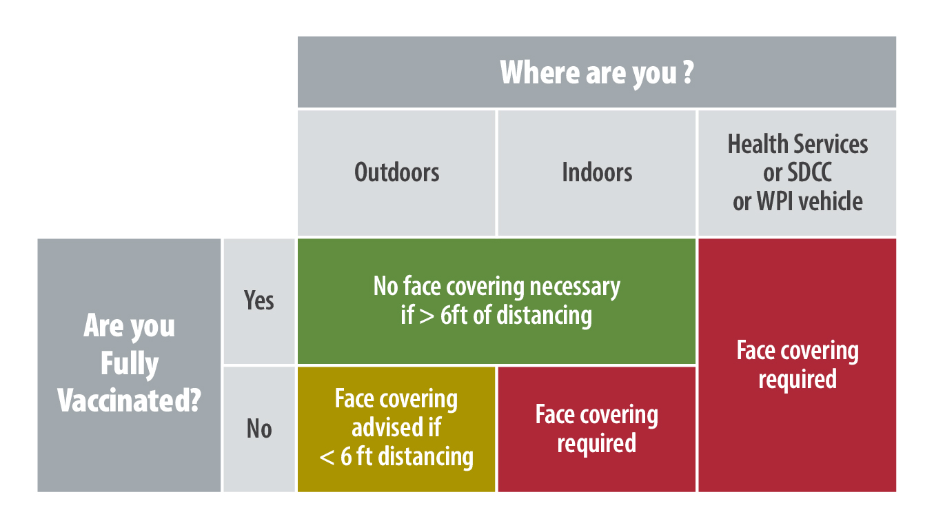 WPI Face Coverings Policy for Summer