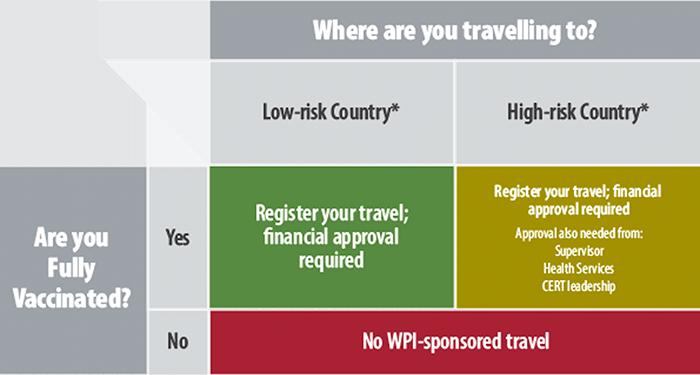 WPI sponsored travel table