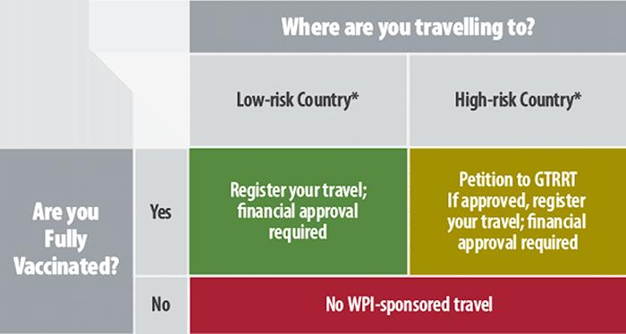Student WPI sponsored travel matrix