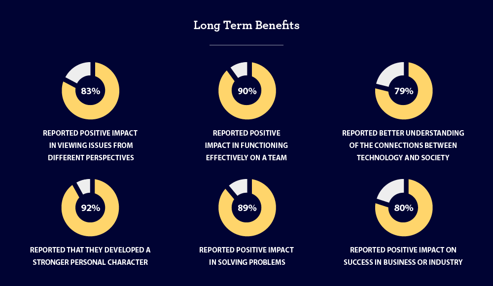 Diagram on Long-term Benefits