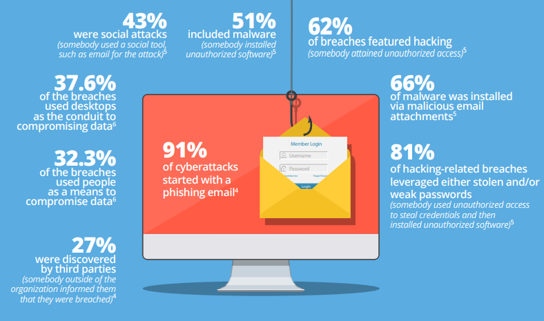 Prevent And Identify Phishing Attacks, Or How To Protect Your Company And Sleep Peacefully? 1