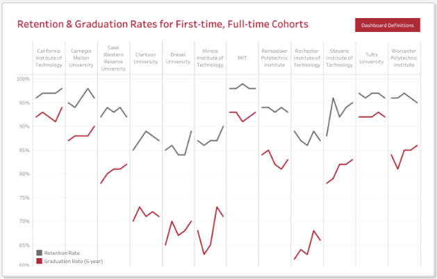 Retention and Graduation Rates for First-time, Full-time Cohorts