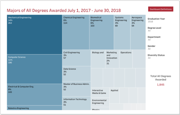 Majors of All Degrees Awarded