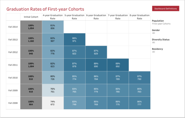 Graduation Rates of First Year Cohorts