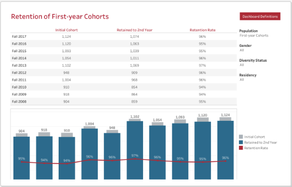 Retention of First Year Cohorts