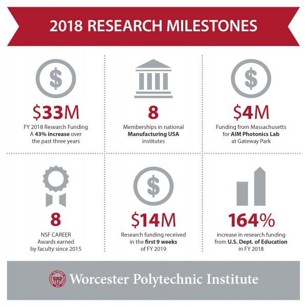 infographic on 2018 research milestones