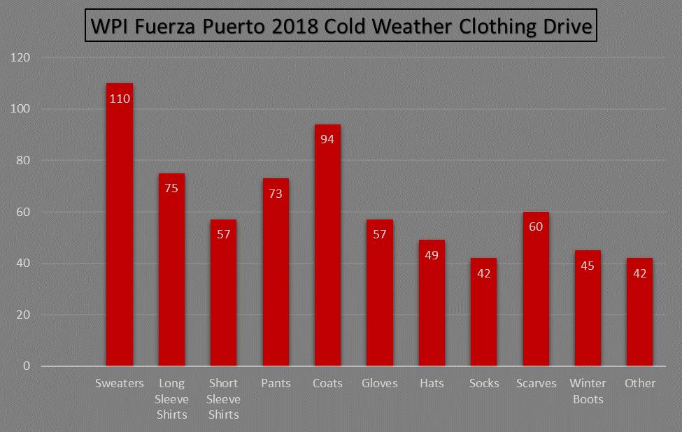 Clothing Drive Statistics